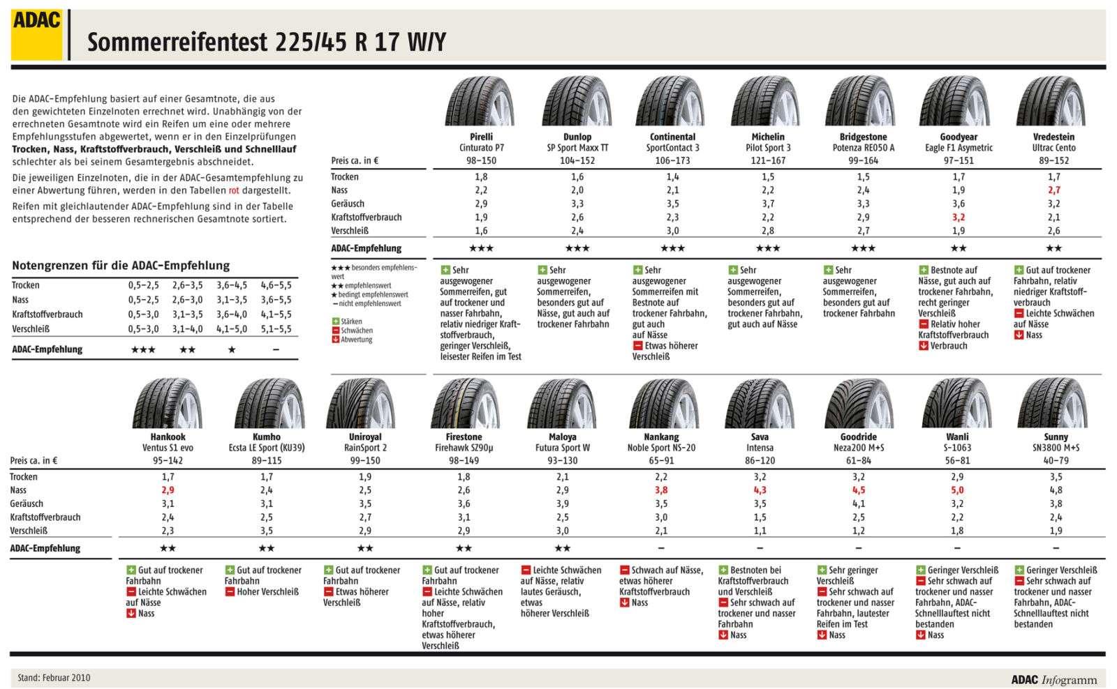 adac sommerreifentest 2010 testergebnisse in der gr e 225 45 r 17 w y reifen testberichte. Black Bedroom Furniture Sets. Home Design Ideas