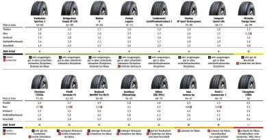 Testergebnisse Sommerreifen 195/65 R15
