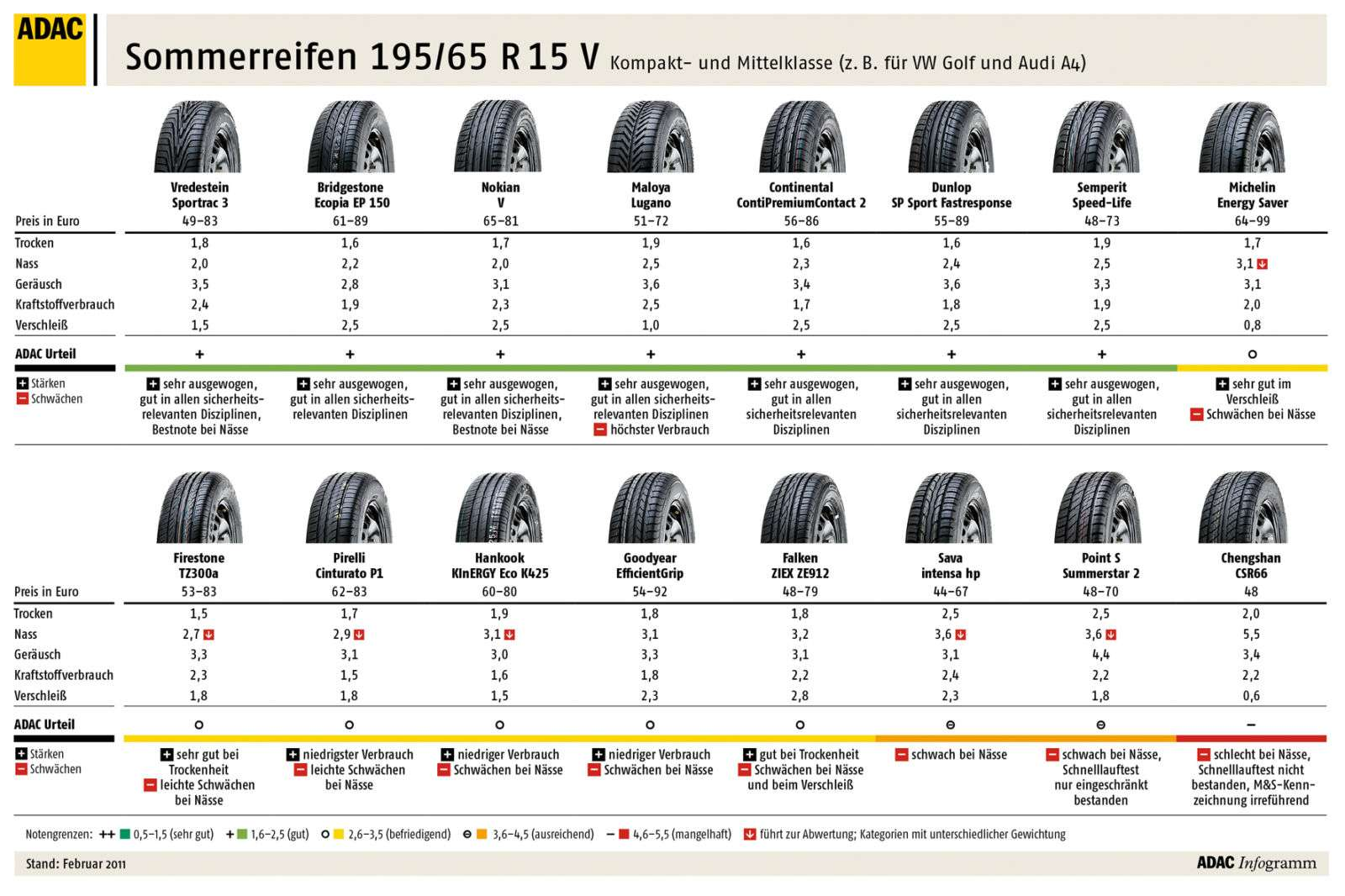 19565 R15 Reifen Testberichte