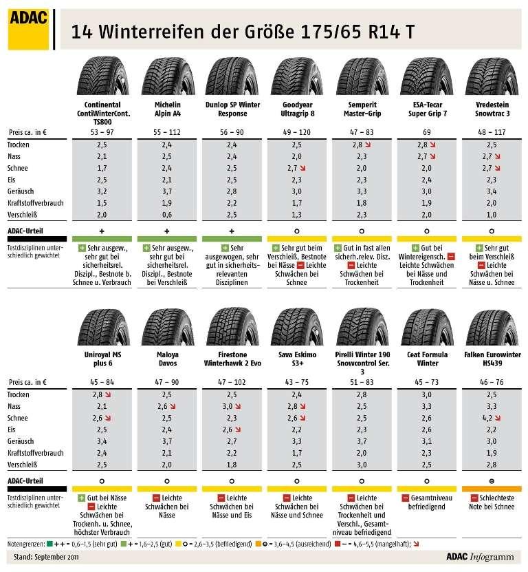 adac winterreifentest 2011 14 reifen in der dimension 175 65 r14 reifen testberichte. Black Bedroom Furniture Sets. Home Design Ideas
