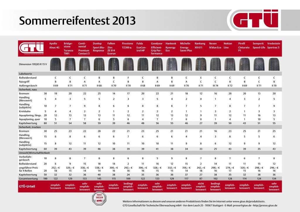 GTÜ Sommerreifentest 2013