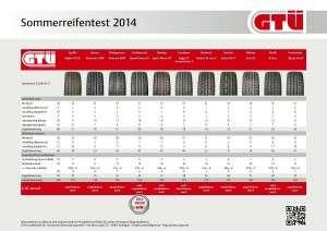 GTÜ Sommerreifentest 2014