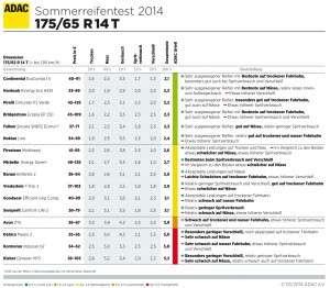 ADAC Sommerreifen Test 2014 - 175/65 R14T