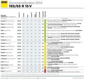 ADAC Sommerreifen Test 2014 - 195/65 R15V