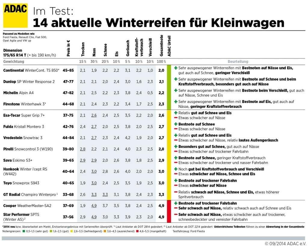 Winterreifentest 2014 - Winterreifen für Kleinwagen