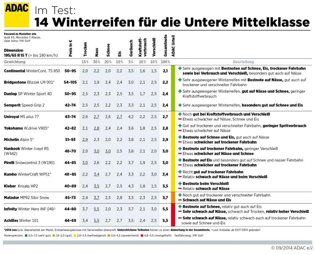 Winterreifentest 2014 - Winterreifen für die untere Mittelklasse