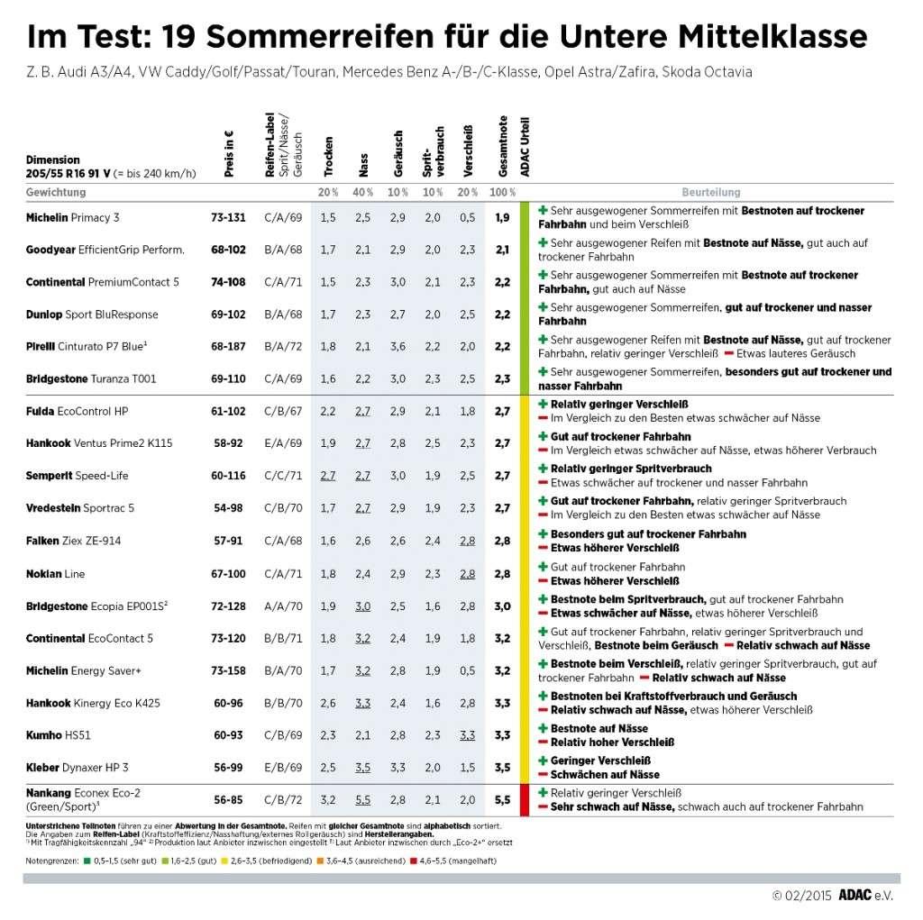 ADAC Sommereifentest 2015 Untere Mittelklasse