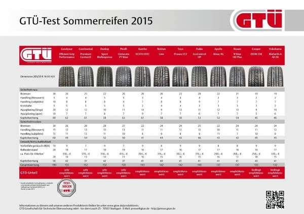 GTÜ-Test Sommerreifen 2015: Ergebnistabelle