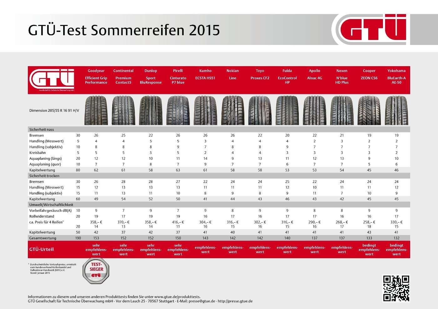 Fortuna Reifen Test