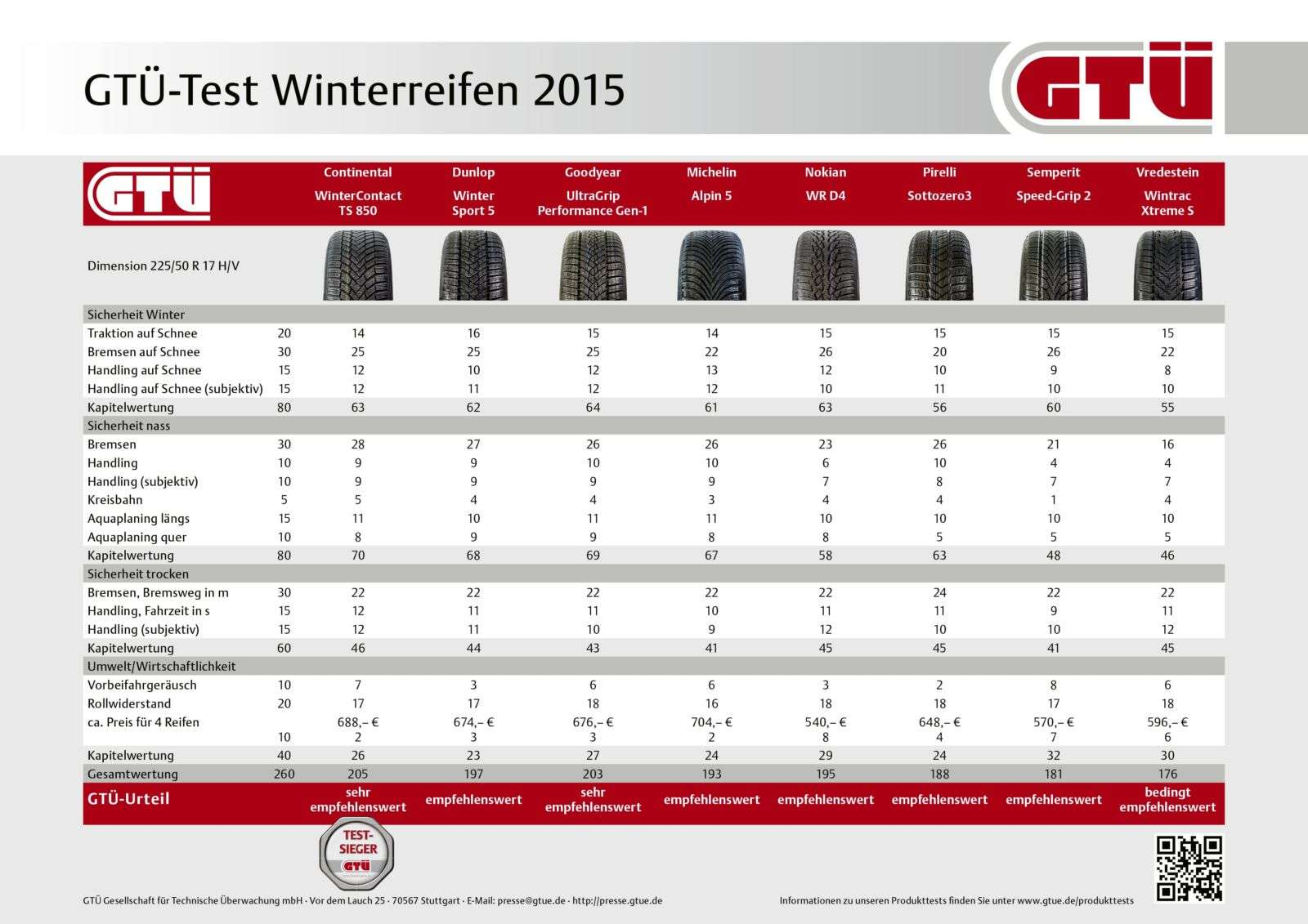 gt winterreifen test 2015 continental und goodyear ganz. Black Bedroom Furniture Sets. Home Design Ideas