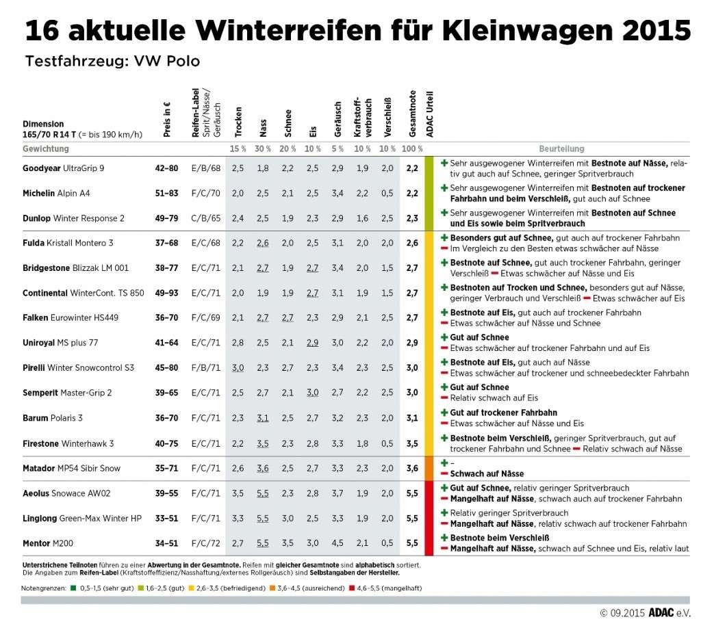 ADAC Winterreifentest 2015: Ergebnisse in der Größe 165/70 R14