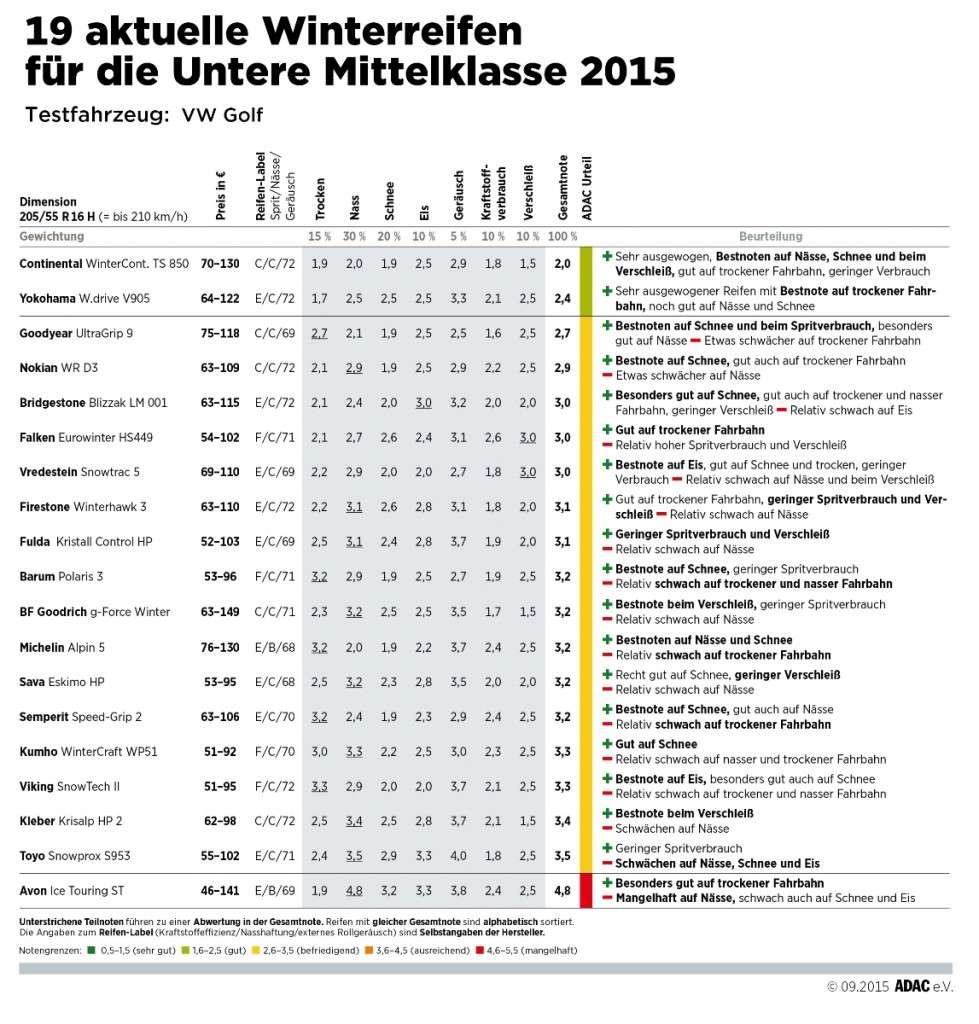ADAC Winterreifentest 2015: Ergebnisse in der Größe 205/55 R16