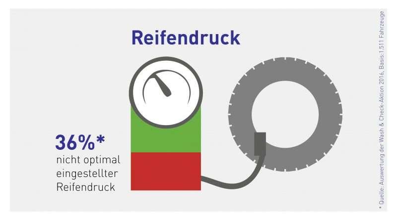 Mehr als ein Drittel der Fahrzeuge mit falschem Reifendruck unterwegs