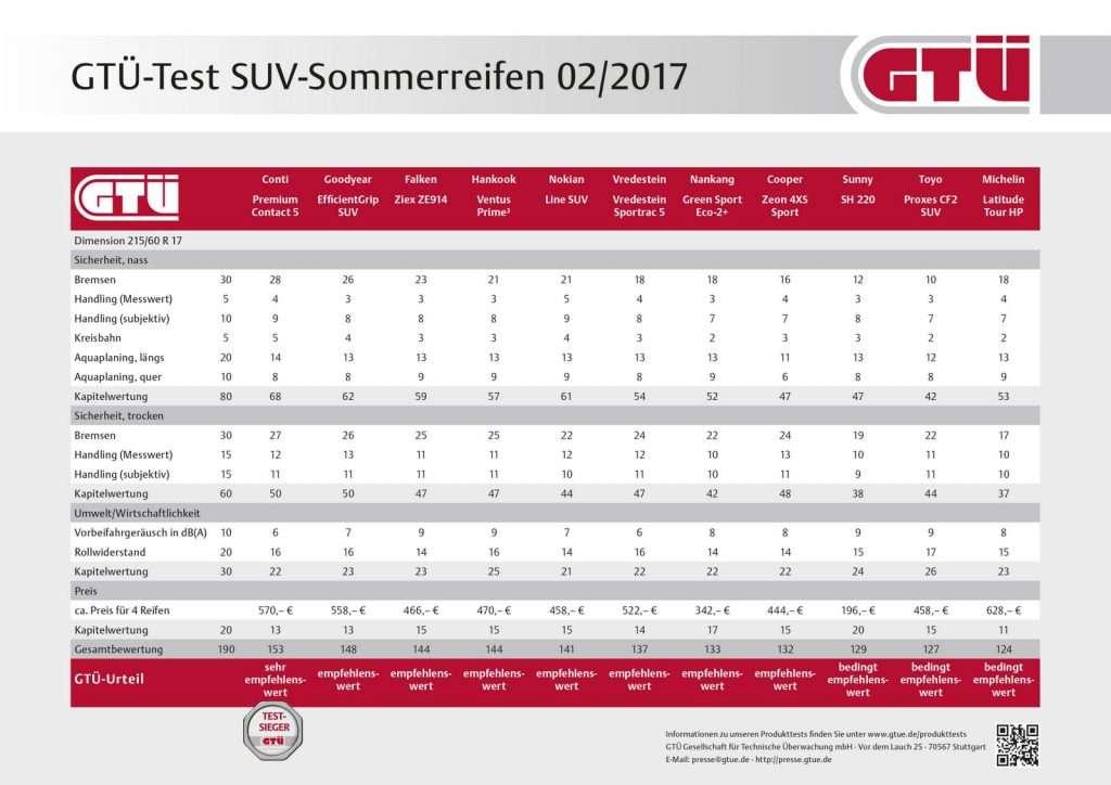 GTÜ-Test SUV-Sommerreifen 2017: Ergebnistabelle