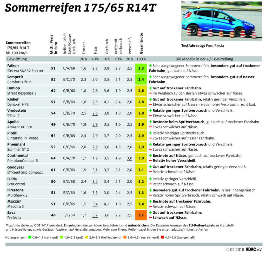 ADAC Sommerreifentest 2018: Ergebnisse in der Dimension 175/65 R14T