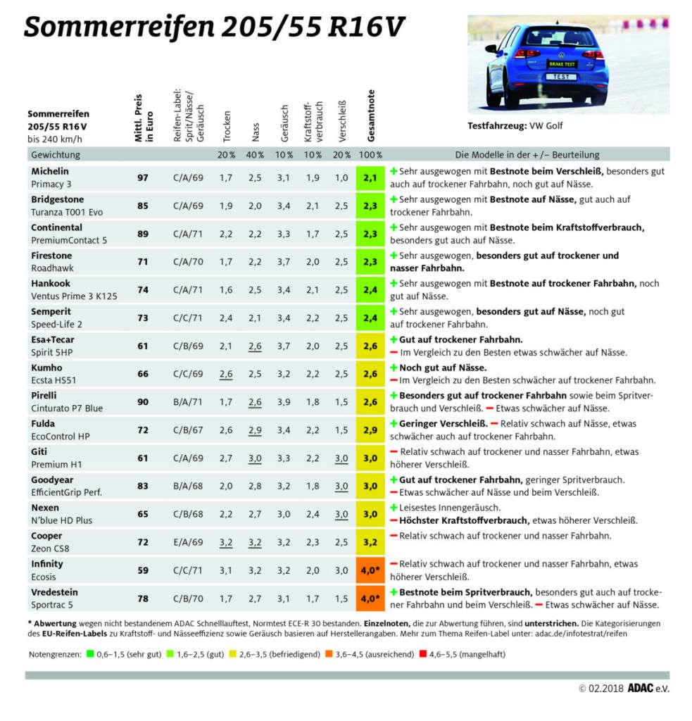 ADAC Sommerreifentest 2018: Ergebnisse in der Dimension 205/55 R16V
