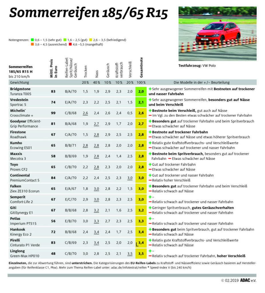 ADAC Sommerreifentest 2019: Sommerreifen in der Dimension 185/65 R15 für Kleinwagen