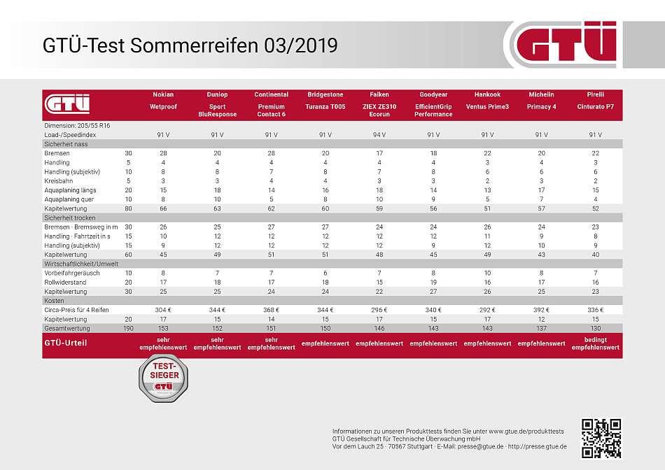 GTÜ-Test Sommerreifen 2019: Ergebnistabelle
