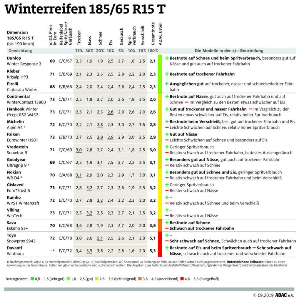 ADAC Winterreifentest 2019: Testergebnisse Winterreifen für Kleinwagen in der Dimension 185/65 R15