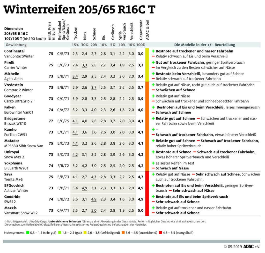 ADAC Winterreifentest 2019: Test-Ergebnisse bei Transporter-Winterreifen in der Dimension 205/65 R16C T
