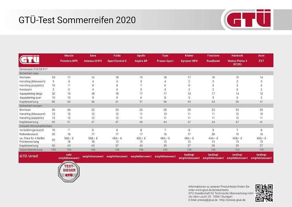 GTÜ Sommerreifentest 2020